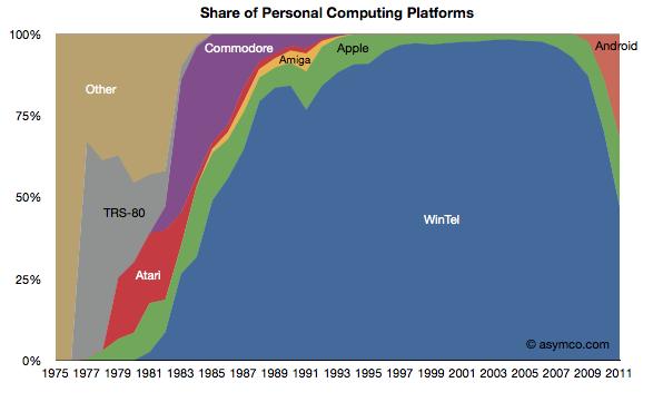 1975- 2011 Platform Share
